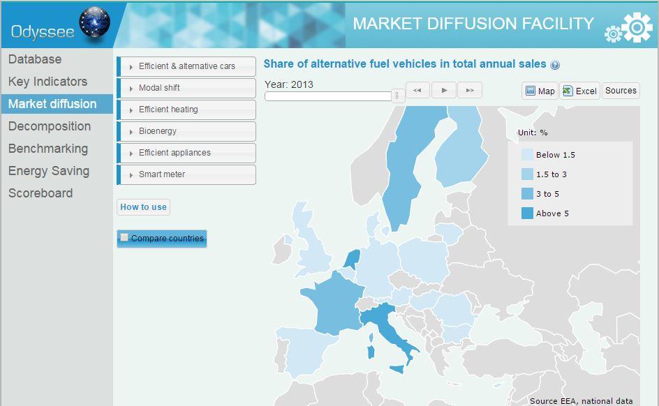 Odyssee Market Diffusion