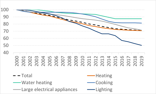 Energy efficiency trends for households
