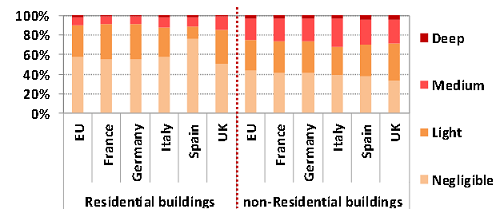 Energy renovation in residential and no-residential buildings