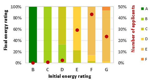 Improvement of the energy rating of the renovated buildings