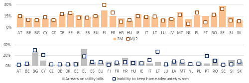 Indicators of fuel poverty