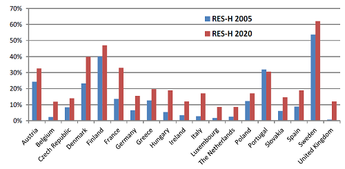 EU Member States RES‐H generation targets by 2020