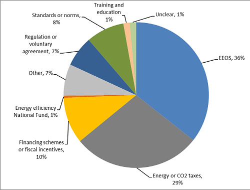 Realised energy savings in 2014 by policy measure type
