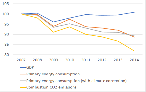 GDP, primary energy consumption and CO2 emissions