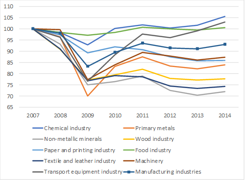 Production index by industrial branch
