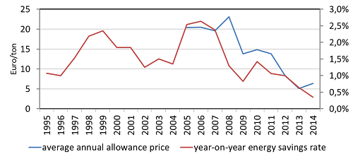 Emission allowance price and the energy savings rate