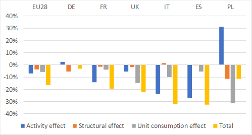 Breakdown of energy consumption variation for six countries