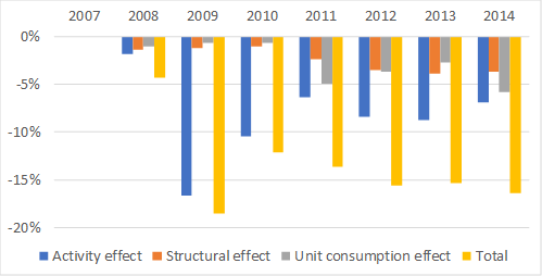 Breakdown of the energy consumption variation 2007-2014