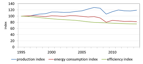 Indices for production, final energy consumption and efficiency for the manufacturing industry