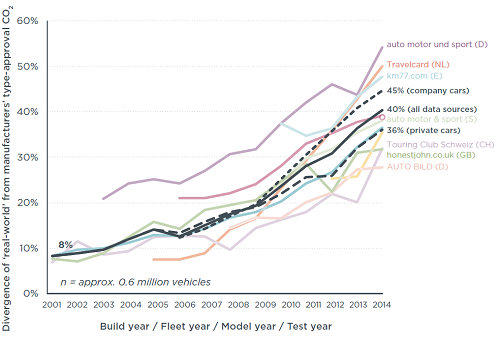 Difference between real-world and officially reported CO2 emissions from new cars in Europe