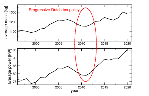 Dutch CO2 based tax policies reduced average vehicle weight and power between 2008 and 2012