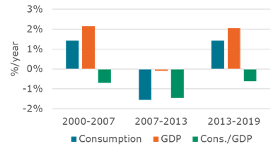 Energy consumption of the transport sector