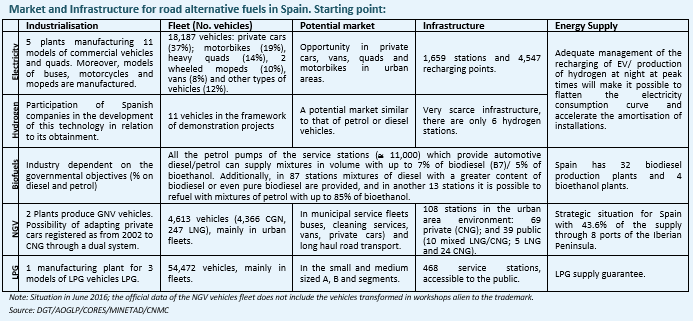Market and Infrastructure for road alternative fuels in Spain