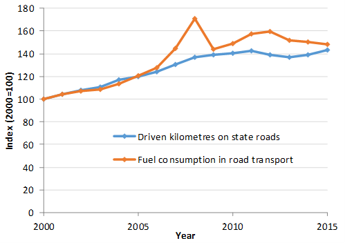 Comparison of trend for final energy consumption of transport