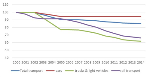 Energy efficiency progress in transport