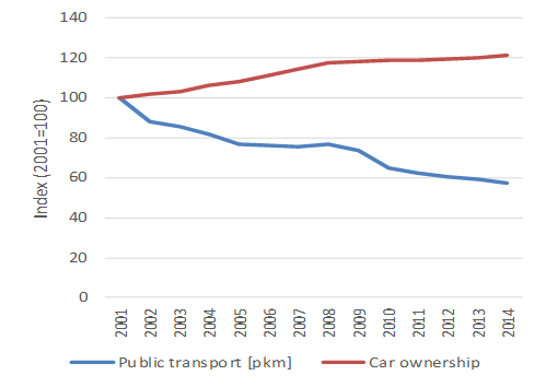 Trend in public transport use and car ownership