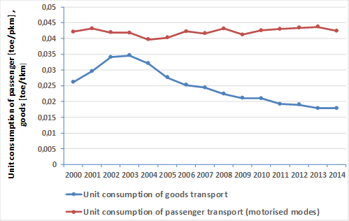 Unit consumption for passenger and freight transport