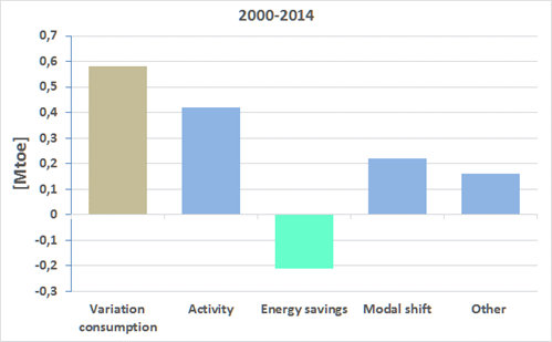 Variation transport energy consumption