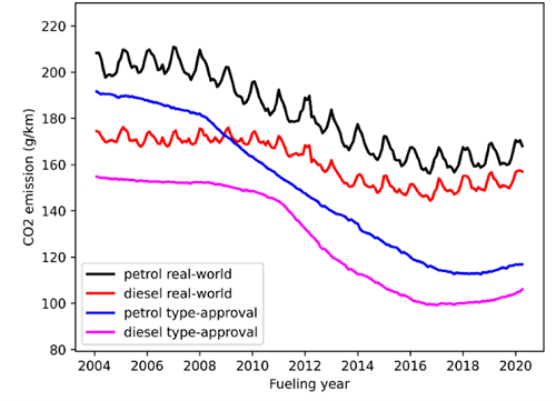 Trends in real-world and declared CO<sub>2</sub> emissions